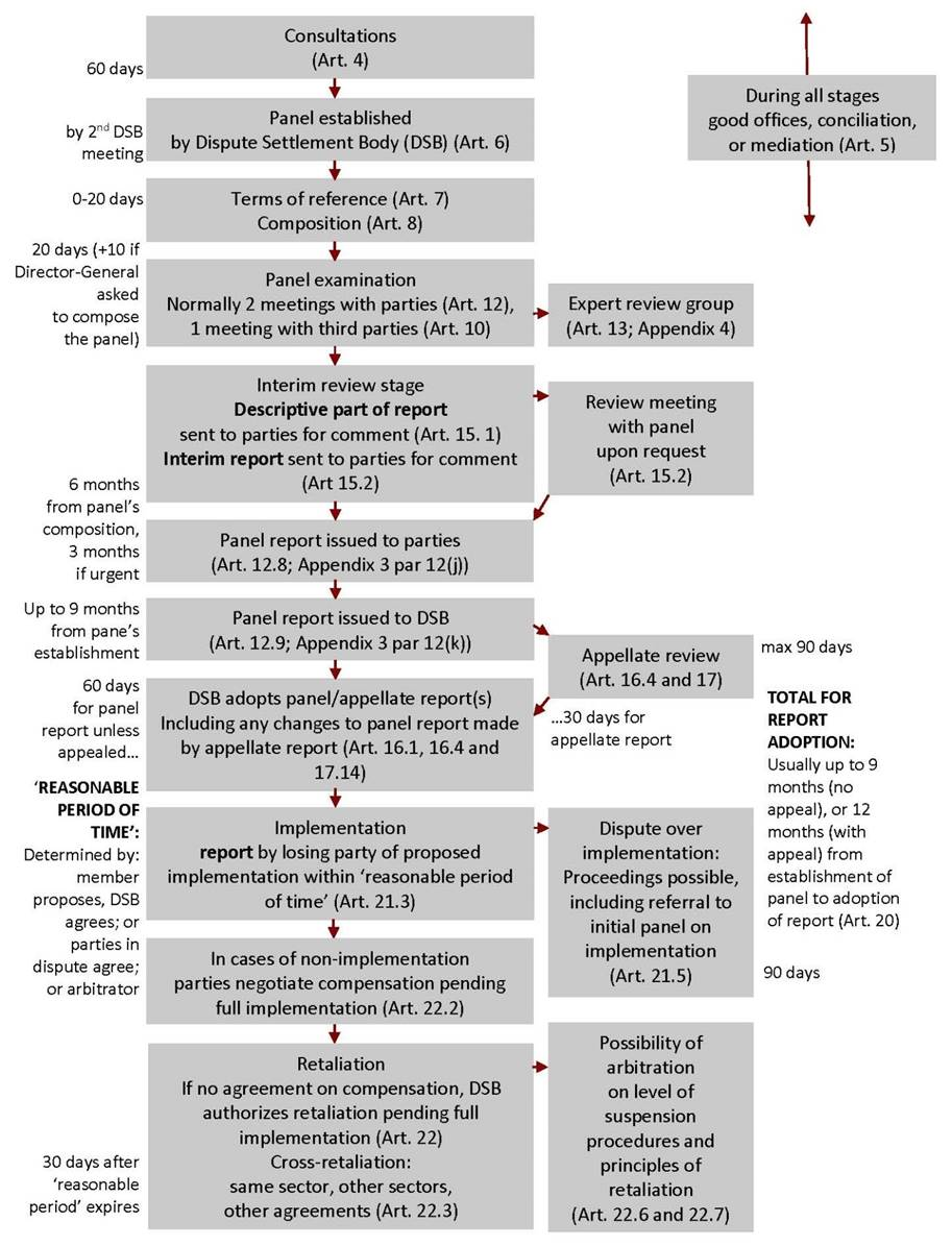Figure 3.1 shows a flowchart of the WTO dispute settlement process. The general steps are as follows: consultations, panel established, panel composition, panel examination, interim review stage, panel report issued to parties, panel report issued to the DSB, possible appeal, DSB adopts panel/appellate report(s), implementation, compensation if non-implementation, and retaliation if no agreement on compensation.