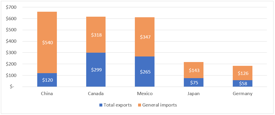 Title: Figure US.2 Total trade between the United States and its five largest single-country trading partners, 2018 (billion $) - Description: Figure US.2 is a stacked column graph with data for U.S. total exports and general imports between the United States and its five largest single-country trading partners in 2018. U.S. total trade (U.S. total exports plus U.S. general imports) was highest with China in 2018, followed by Canada, Mexico, Japan, and Germany. Total U.S. exports are shown in blue at the bottom of each column and U.S. general imports are shown in orange at the top of each column. U.S. total exports were highest to Canada in 2018, while U.S. general imports were highest from China.