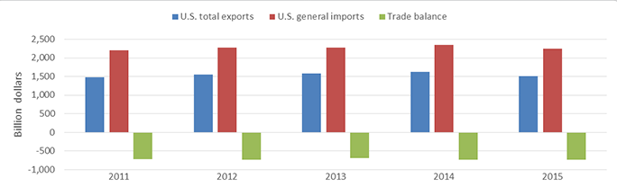 US.1: Bar Graph. The graph shows that U.S. total exports, general imports, and trade deficit steadily increased from 2011 and 2014. In 2015, U.S total exports, general imports both declined, while the deficit increased (see table DT.US.1).