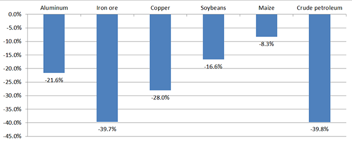 US.2: Bar Graph. It shows that between 2014 and 2015, prices of the following commodities fell by significant percentages: aluminum (22 percent), iron ore (40 percent), copper (28 percent), soybeans (17 percent), maize (8 percent), and crude petroleum (40 percent).