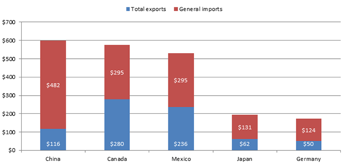 US.3: Stacked bar graph. U.S. exports and U.S. imports with the top five single-country trading partners in 2015 are shown in descending order. China was the largest trade partner for the U.S. in terms of imports and exports combined, followed by Canada, Mexico, Japan, and Germany.