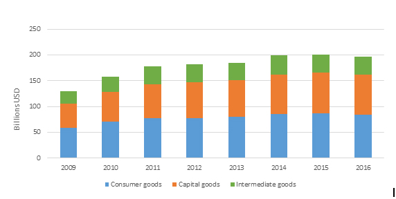 Title: Figure 1 Imports of all three categories of traded goods has increased since the end of the Great Recession in 2009. - Description: This is a stacked bar graph ranging from 2009-16 of consumer goods on the bottom, capital goods in the middle, and intermediate goods on top.